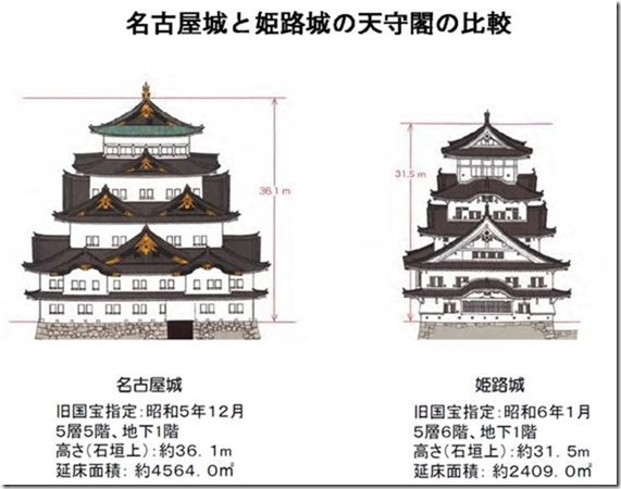 名古屋城と姫路城とではスケールが違う。