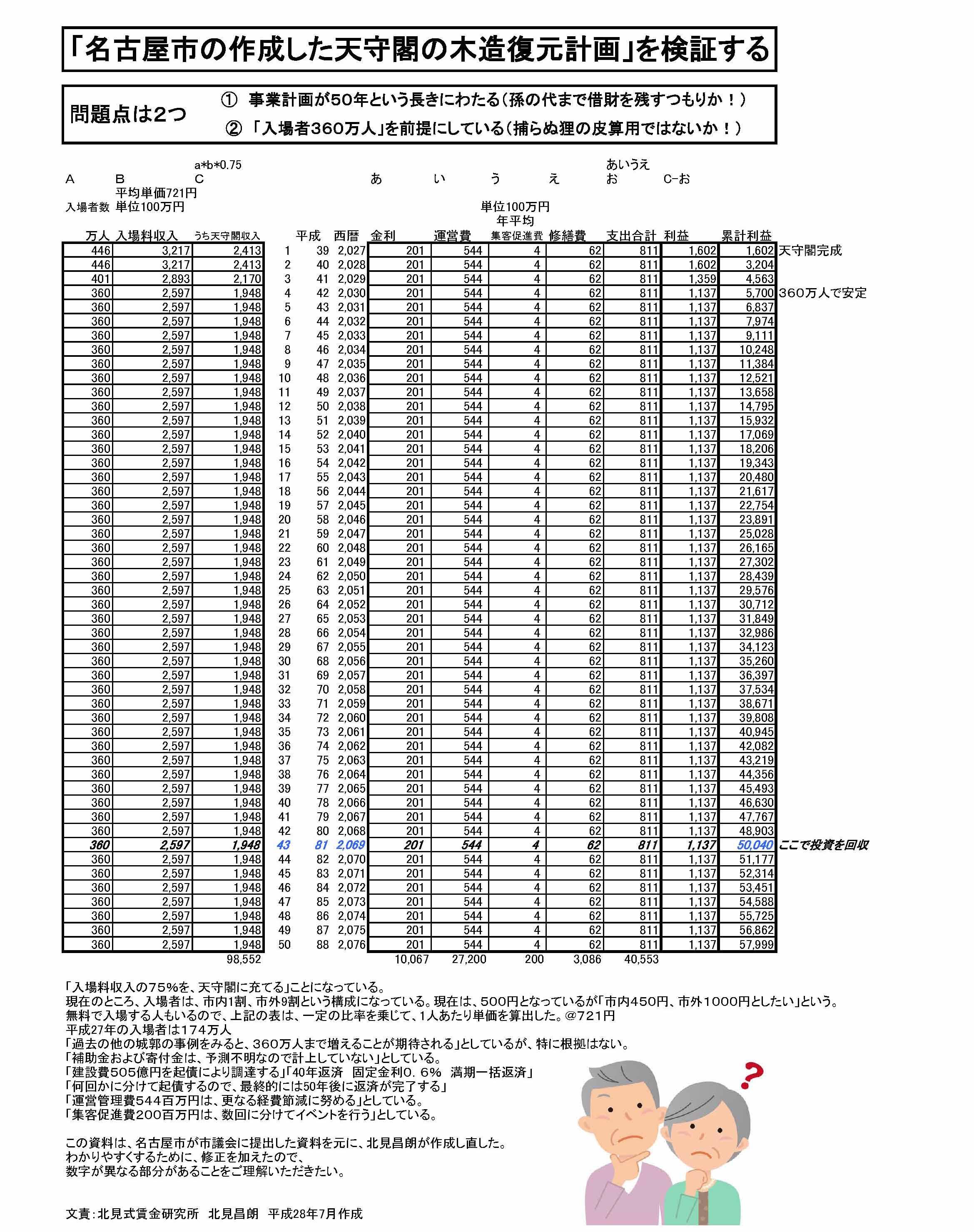 名古屋城天守閣 名古屋市の計画